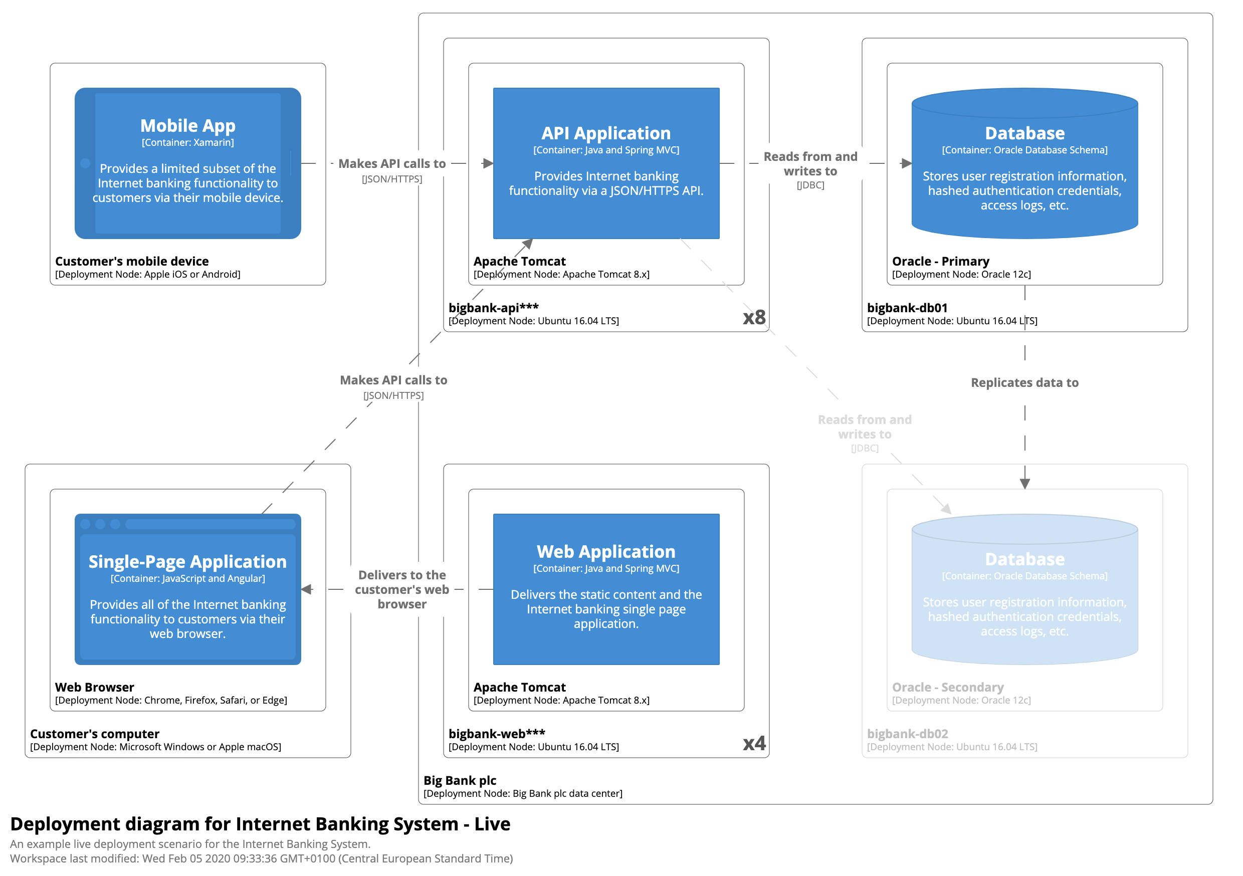 Bigbankplc Livedeployment on Iis Web Application Architecture Diagram