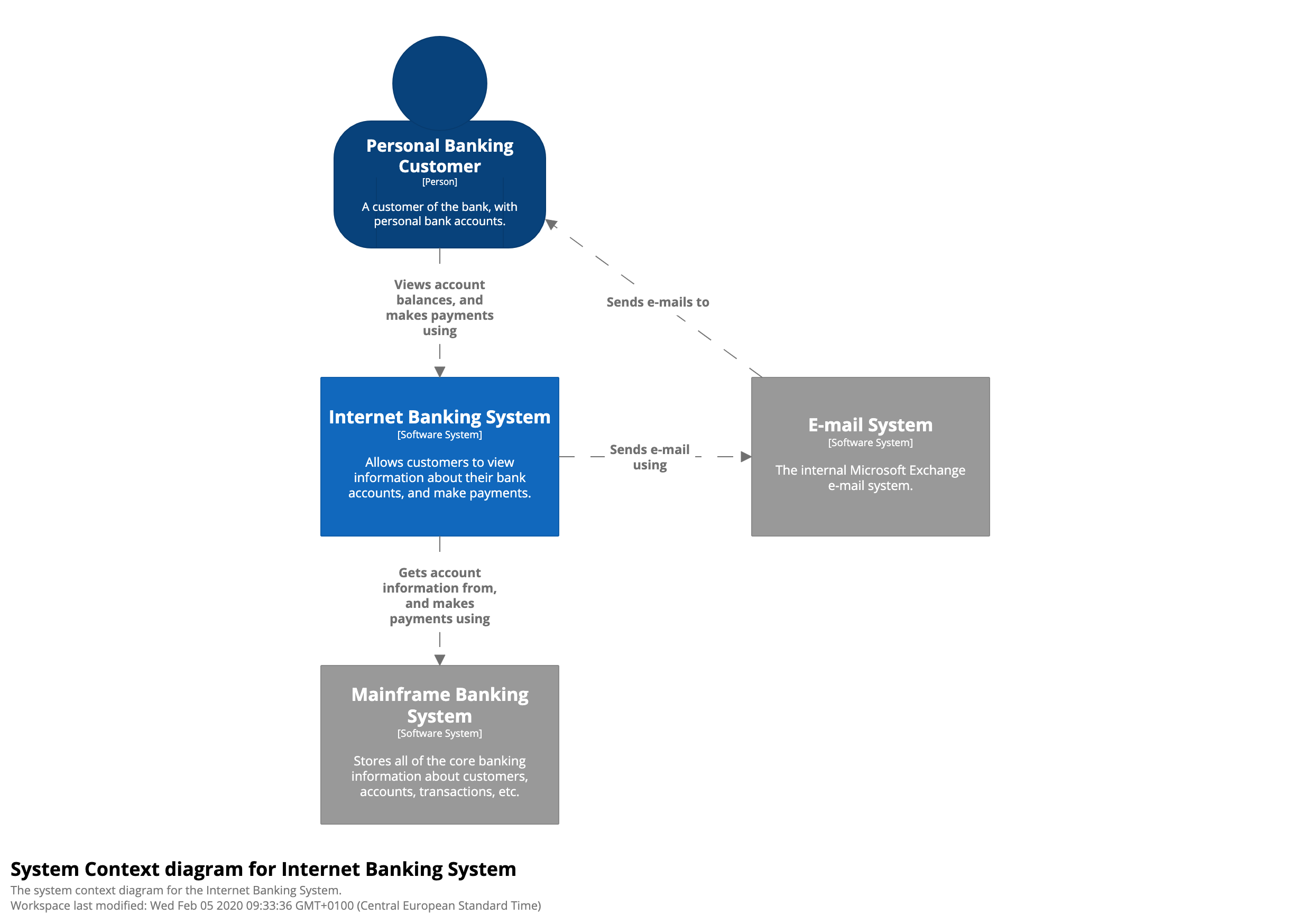 bigbankplc SystemContext the c4 model for software architecture