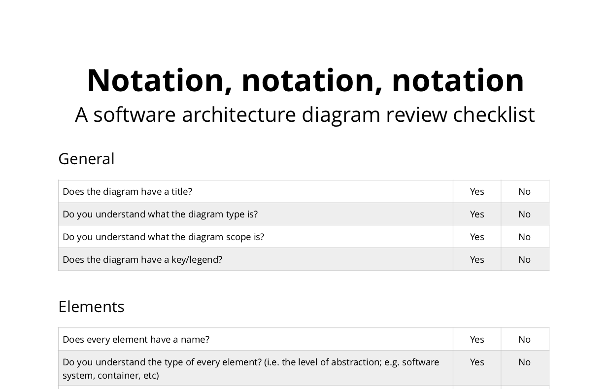Software architecture diagram review checklist