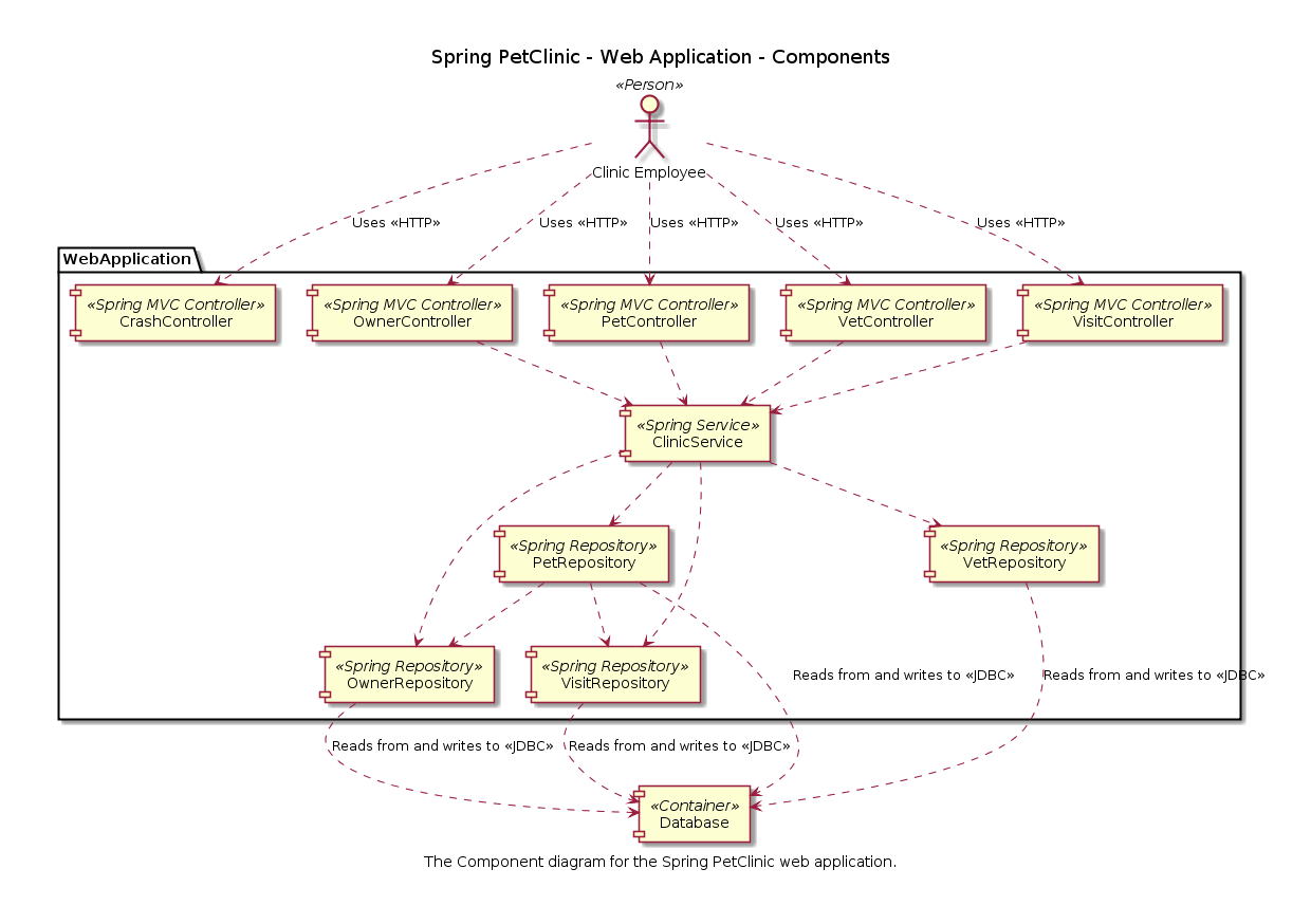 The c4 model for software architecture component diagram ccuart Image collections