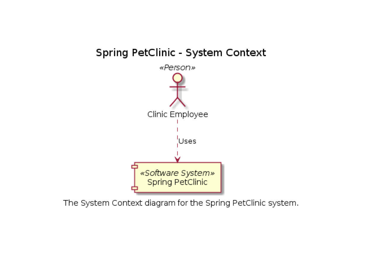 The C4 Model For Software Architecture There Are 4 Diagrams Depending On Which System You Have I A Context Diagram